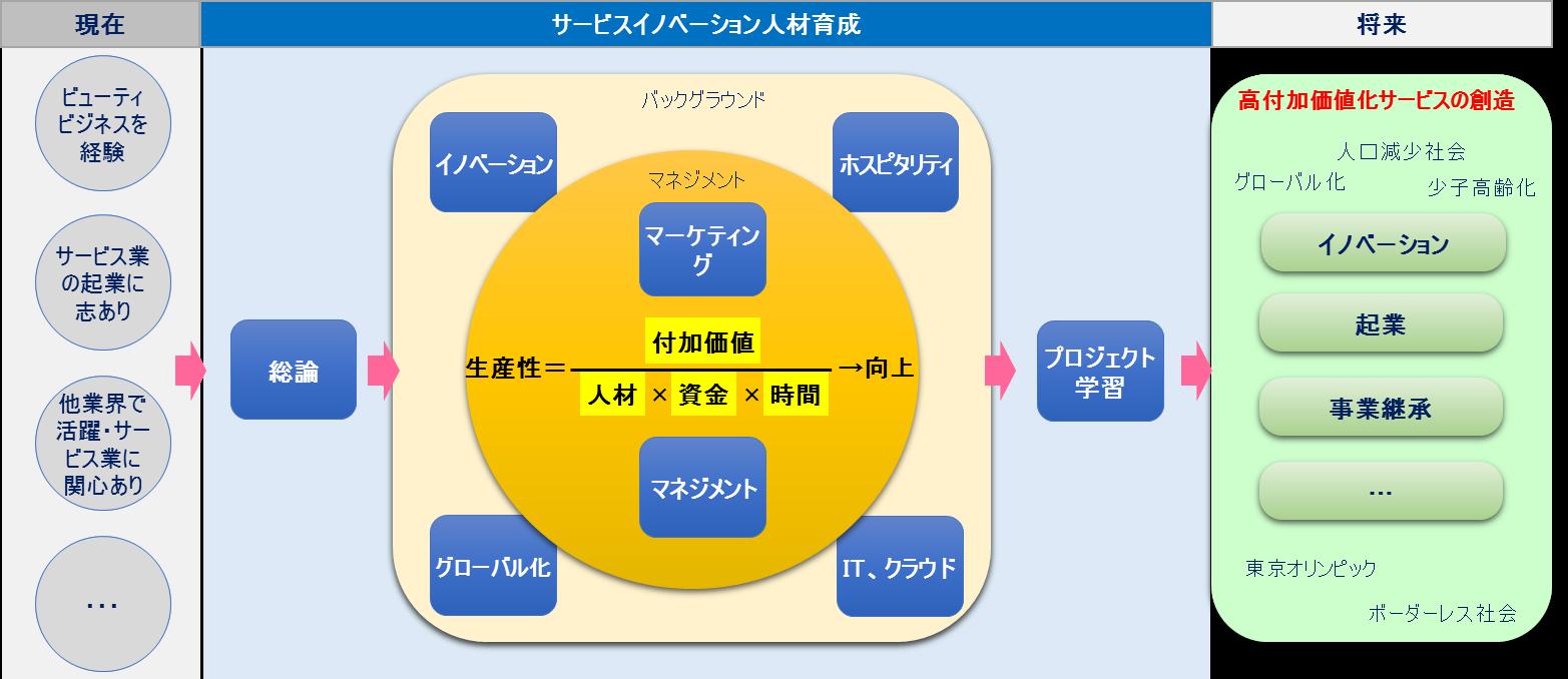 生産性向上を中心としたプログラム全体のイメージ