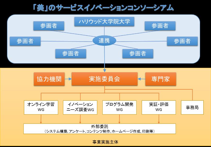 事業の実施体制図